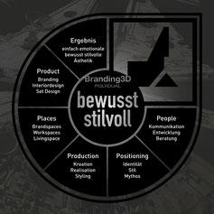 Marken Energie Rad Brunschwiler Dienstleistung Produkt Spektrum Vision Philosophie bewusst stilvoll einfach emotional Branding3D Mythos Stil