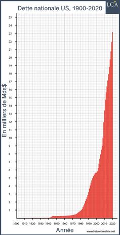 La dette abyssale américaine - cliquer pour agrandir