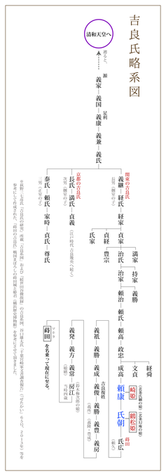 吉良家 略系図 蒔田の吉良歴史研究会