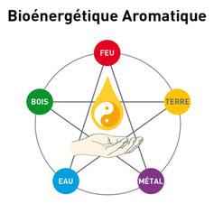 Aromathérapie du Tao