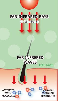 fonctionnement des infrarouges lointains