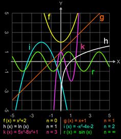 Funktionen mit mehreren Nullstellen