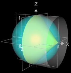 Beispiele zur Mantelfläche: Kegel, Kugel, Zylinder