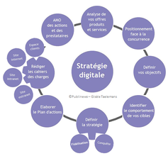 Formation dirigeant Stratégie digitale