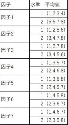 各因子の水準毎の結果の平均値を算出します。