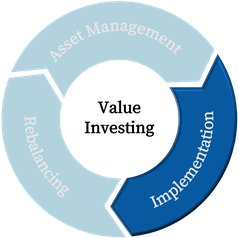 Grafic of Implementation of Asset Management Strategy