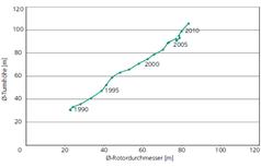 © Fraunhofer IWES (Größenentwicklung der Onshore-WEA, Datenquelle: IWET)