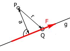 Moment einer Einzelkraft F um einen Punkt P