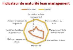 L'indicateur de maturité lean management.