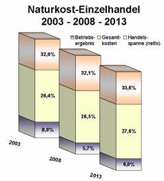 Wachstum Biobranche seit 2003