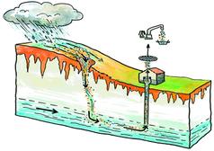 Principe de contamination d'un captage (crédit: SMBV Pointe de Caux)