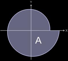 echte Fläche unter Archimedischer Spirale in Polarkoordinaten zwischen 0 und 6pi