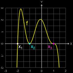 Polynomfunktion mit einfacher, doppelter und dreifacher Nullstelle