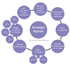 Financer 80% de votre stratégie digitale