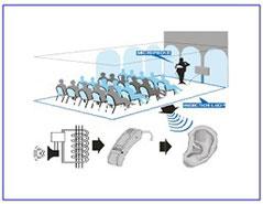 L'impianto ad induzione magnetica