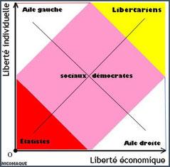 Le diagramme de Nolan, ou le tableau du clivage politicien source d'illusions - Cliquer pour agrandir