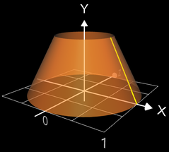 Volumen eines Rotationskörpers (Kegelstumpf)