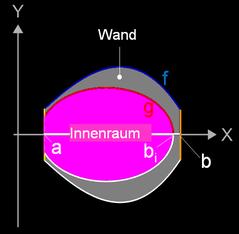 Maße bei Volumenbestimmng eines doppelwandigen Rotationskörpers