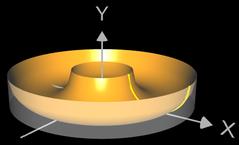 Volumen eines Rotationskörper (Torus) mit Shell Method