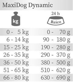 Trockenfutter Hund Fütterungsempfehlung MaxiDog Dynamic von Reico.