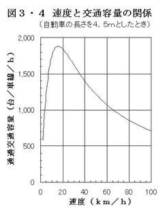 速度が遅いと容量が増加する(p73)