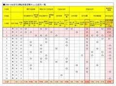 事務職員のドライブレコーダー診断一覧表