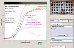 Хроматические аберрации 28 мм f/3.5