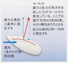図2-2 セール展開「クローズホールド」