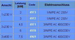 Tabelle Heizpatrone