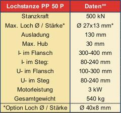 **Werte bei Materialfestigkeit: 450N/mm2