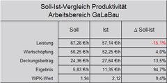 Soll-Ist-Vergleich Profitcenter