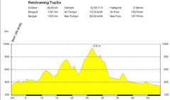Höhenprofil Hintergebirgsmarathon