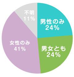 不妊の原因について(WHO調べ)