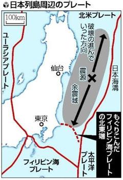東日本地震が千葉沖のフィリピン海プレートの北東端で止まったのが幸いした。地震波が柏崎千葉構造線に連動したなら、日本海の柏崎原子力発電所が破断、東日本は壊滅が想定されていたでしょう