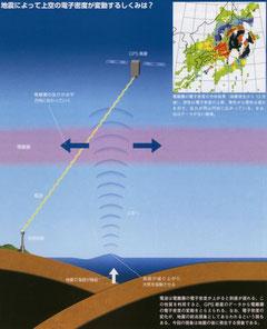 国内各地に張り巡らした地震前兆捕捉システム