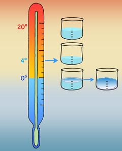 Wasser braucht bei 4°C am wenigsten Platz
