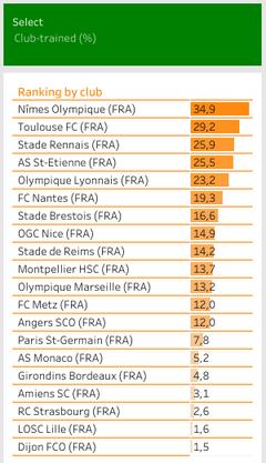 Pourcentage de minutes jouées par des joueurs présents au club pendant au moins trois saisons entre 15 et 21 ans (matches de Ligue 1 du 01/07/2019 au 18/03/2020)