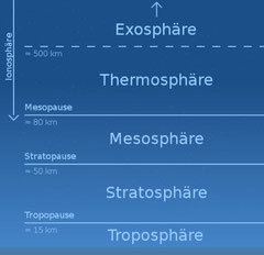 Aufbau der Erdatmosphäre (wikipedia: Niko Lang (original image), Ladyt (vector version))