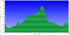 Höhenprofil Linderhof-Tour