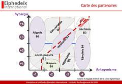 Principes de la carte des partenaires Fauvet en sociodynamique. Elles est utilisée en conduite du changement.