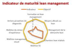 Diagnostic flash de maturité lean management