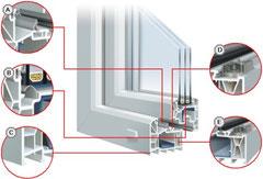 Профиль ПВХ окна Trocal