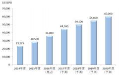 シェアリングエコノミー市場は急拡大をとげ、2020年には国内で600億円に達すると予想されている。(矢野経済研究所による)