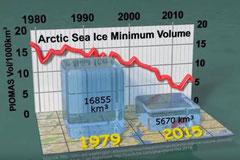 Visualisierung des Rückgangs des Eisvolumens im arktischen Meer, 1979 - 2015