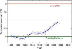 Die globale Temperatur hat sich seit 1880 um über 0,8°C erwärmt. Insgesamt muss die Erwärmung unter 2°C bleiben, um Kipp-Punkte zu vermeiden.