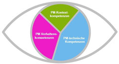 Eye of competence der IPMA