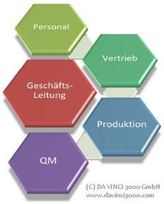 Die Personalabteilung: Funktionen, Beschreibung, Aufbau, Struktur, Stellenbeschreibung