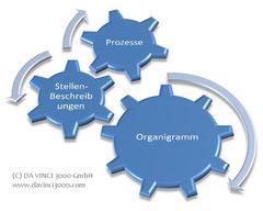 Organigramm, Stellenbeschreibung, Prozesse
