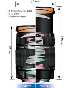 Tamron AF 28-75/2.8 SP XR Di