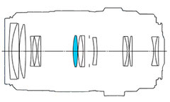Оптическая схема (с сайта Canon)
